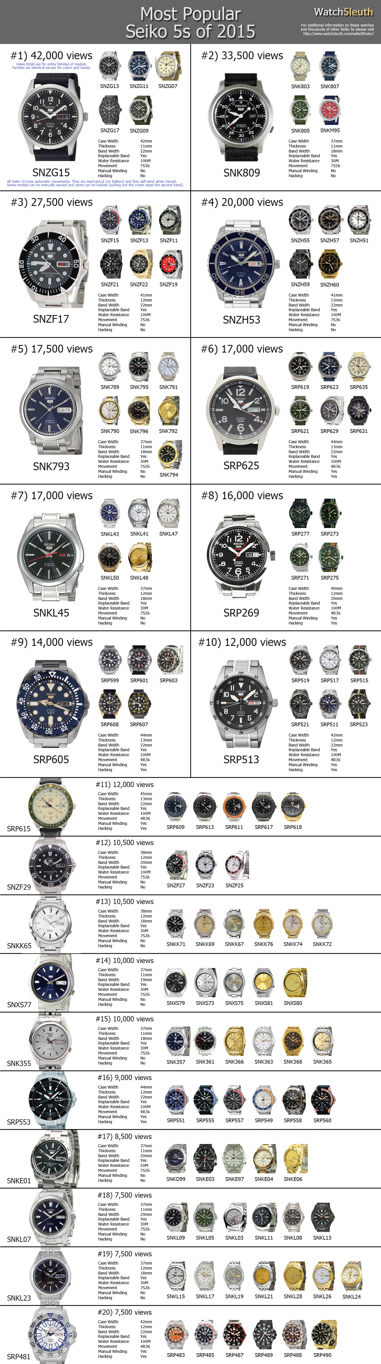 Most Popular SEIKO 5s of 2015